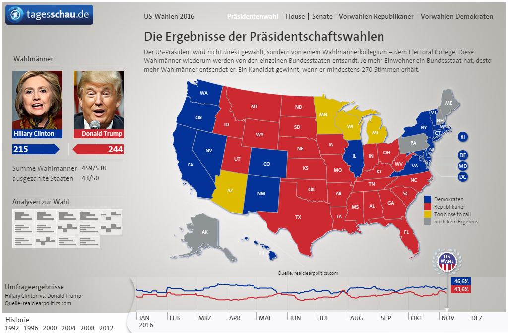 Aktueller Stand Wahlen Usa