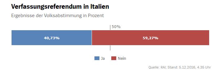 Referendum Italien